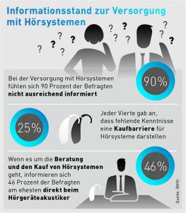Infografik Versorgung
